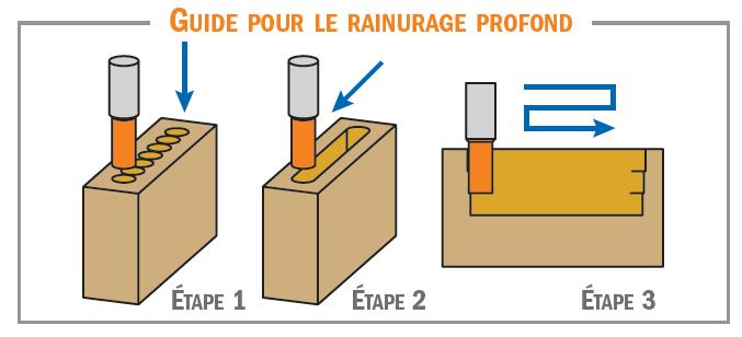 Picture of Mèches à mortaiser à coupe droite rotation:Droite CMT10212031 Ø12